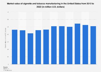Tobacco market value in the U.S. 2015-2020