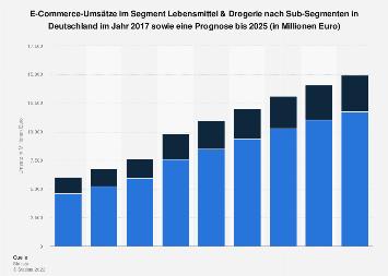 Online-Umsatz im Segment Lebensmittel & Drogerie nach Subsegment in Deutschland 2023