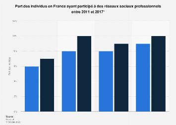 Taux de participation aux réseaux sociaux professionnels en France 2011-2017