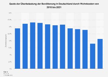 Überbelastung durch Wohnkosten in Deutschland bis 2016