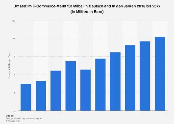 Prognose zum Umsatz im E-Commerce-Markt für Möbel & Haushaltswaren in Deutschland bis 2023