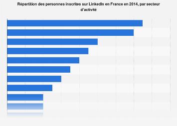 Secteurs d'activité des utilisateurs de LinkedIn en France 2014