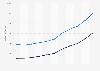 Umsatz der Sixt SE im Geschäftsbereich Autovermietung bis 2017