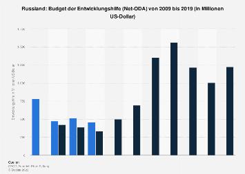 Budget der Entwicklungshilfe von Russland bis 2017