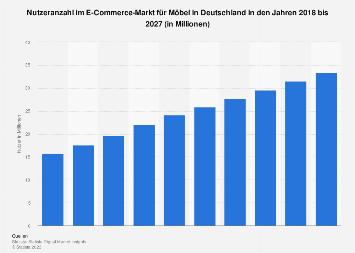 Nutzerzahl im E-Commerce-Markt für Möbel & Haushaltswaren in Deutschland bis 2023
