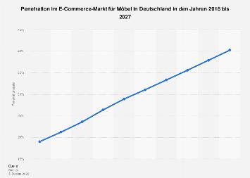 Prognose der Penetrationsrate im E-Commerce-Segment Möbel & Haushaltswaren in Deutschland 2023