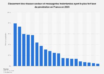 Taux de pénétration des réseaux sociaux et messageries instantanées en France 2018