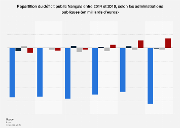 Répartition du déficit public par administration en France 2010-2017