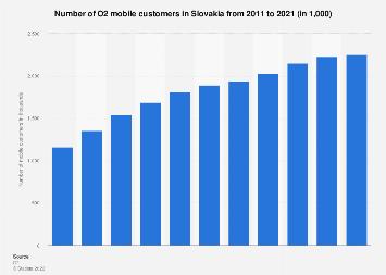 Slovakia: number of O2 mobile customers 2011-2017