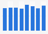 Volume d'éthylène produit par vapocraquage en France 2010-2016
