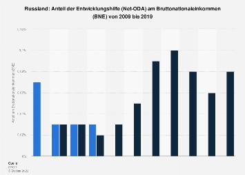 Anteil der Entwicklungshilfe von Russland am Bruttonationaleinkommen (BNE) bis 2017