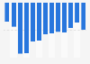 Niveau du déficit public en France 2007-2018