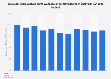 Überbelastung der Bevölkerung in Österreich durch Wohnkosten bis 2016