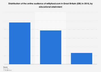 GB: online audience of wittyfeed.com of liveleak.com 2018, by educational attainment