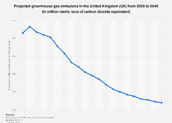 Greenhouse gas emissions projection in the United Kingdom (UK) from 2008 to 2032