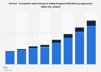 FinTech transaction value forecast in the United Kingdom 2017-2023, by segment