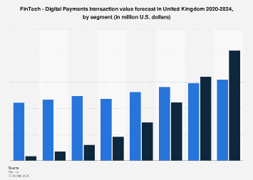 DMO: digital payment transaction value in the UK 2015-2021, by segment