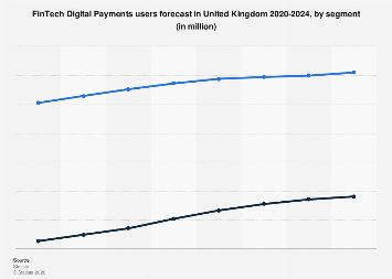 DMO: digital payment users in the United Kingdom 2015-2021, by segment