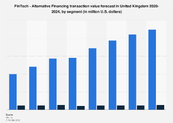 Alternative Financing transaction value forecast in the United Kingdom 2017-2023, by segment