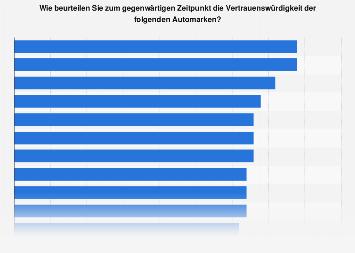 Umfrage zur Vertrauenswürdigkeit von Automarken in Deutschland 2017