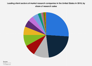 Market research companies leading client sectors in the U.S. 2016