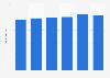 Slovenia: Si.mobil annual revenue 2011-2016