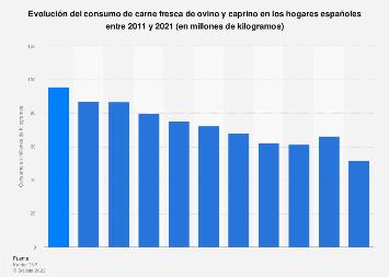 Consumo de carne ovina y caprina fresca en los hogares españoles 2011-2018