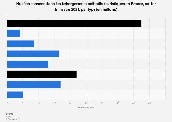 Durée moyenne des séjours en hébergements touristiques en France T3 2016-T3 2017