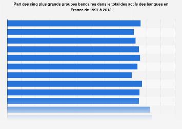 Poids des plus grandes banques dans le total des actifs bancaires en France 1997-2018