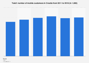 Croatia: number of Tele2 mobile customers 2011-2016