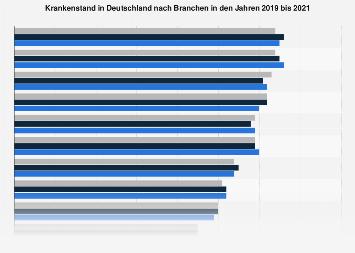 Krankenstand in Deutschland nach Branchen bis 2016