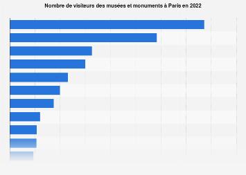 Fréquentation touristique des sites culturels parisiens 2017