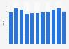Part des actifs financiers des fonds d'investissement dans le PIB français 2008-2015