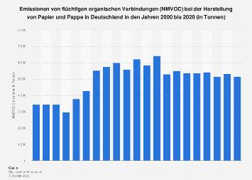 NMVOC-Emissionen bei der Herstellung von Papier und Pappe in Deutschland bis 2014