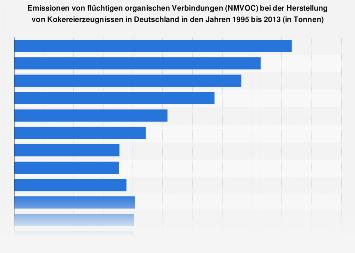 NMVOC-Emissionen bei der Herstellung von Kokereierzeugnissen in Deutschland bis 2013