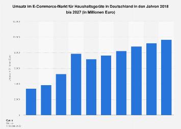 Prognose der Umsätze im E-Commerce-Markt für Haushaltsgeräte in Deutschland bis 2022