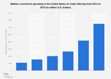 Cyber Monday: U.S. mobile spending 2014-2016