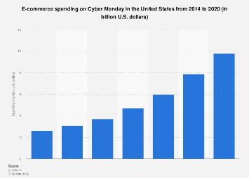 Cyber Monday: U.S. online spending 2014-2018