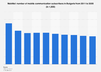 Bulgaria: number of Mobiltel mobile communication subscribers 2011-2017