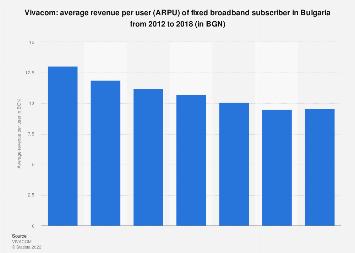 Bulgaria: fixed broadband average revenue per user (ARPU) of Vivacom 2012-2016
