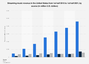 Streaming music revenue in the U.S. by source 2015-2017