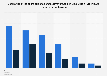 Online audience distribution of stackoverflow.com in GB 2018, by age group and gender