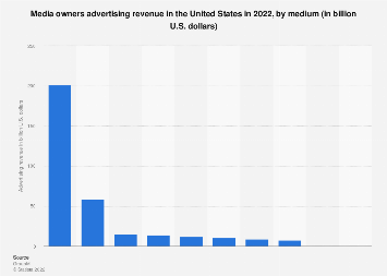 Media owners ad revenue in the U.S. 2018, by medium