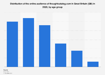 Online audience distribution of thoughtcatalog.com in GB 2018, by age group