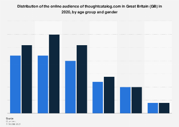 Online audience distribution of thoughtcatalog.com in GB 2017 by age group and gender