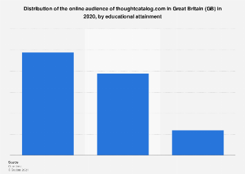 GB: online audience distribution of thoughtcatalog.com 2018 by educational attainment