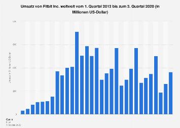 Umsatz von Fitbit Inc. weltweit nach Quartalen bis Q1 2019