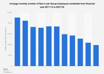 New Look Employee Numbers 2011 2020 Statista