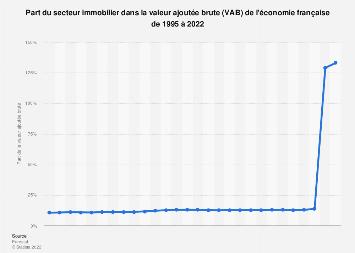 Secteur immobilier dans la valeur ajoutée brute de l'économie en France 2008-2015