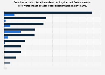 Angriffe und Festnahmen mit terroristischem Hintergrund in der EU in 2016